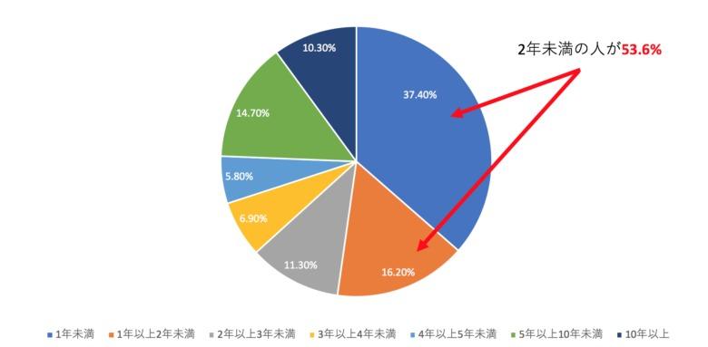 アフィリエイト ブログ 平均 収入