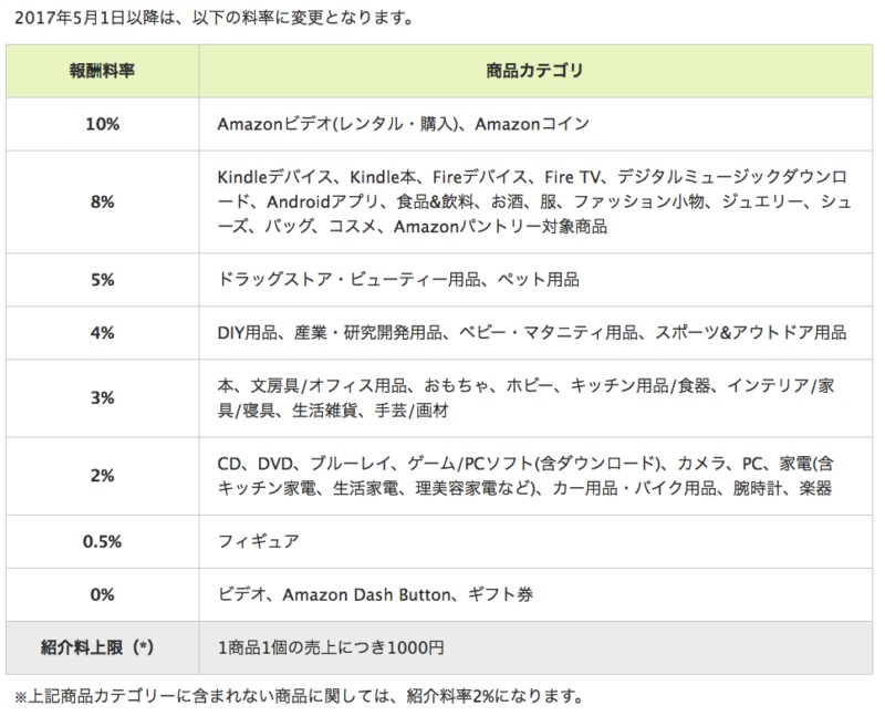 もしもアフィリエイト Amazon.co.jpの紹介料率表