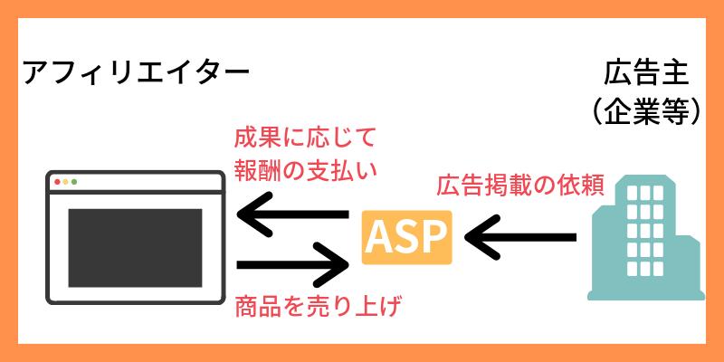 アフィリエイター・ASP・広告主の関係性